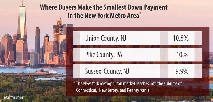 Where buyers make the smallest down payment in the New York metro area