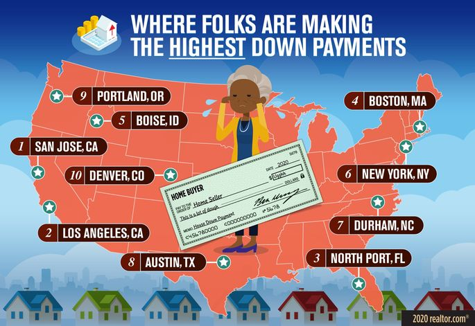 Highest down payments