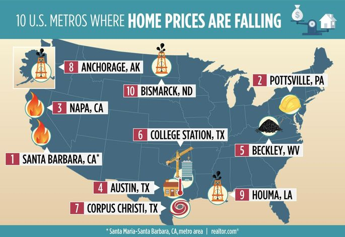 Metros where home prices are falling