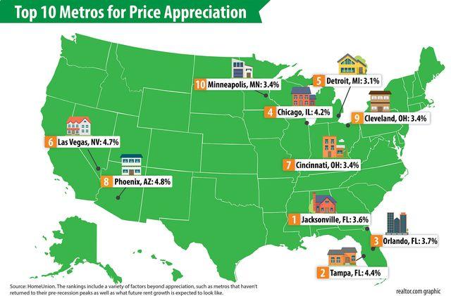 Top-10-Metros-for-Price-Appreciation