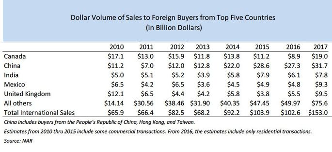 China leads the wave of foreign buyers.