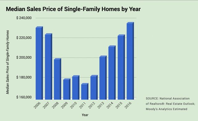 Median home sales prices since 2006