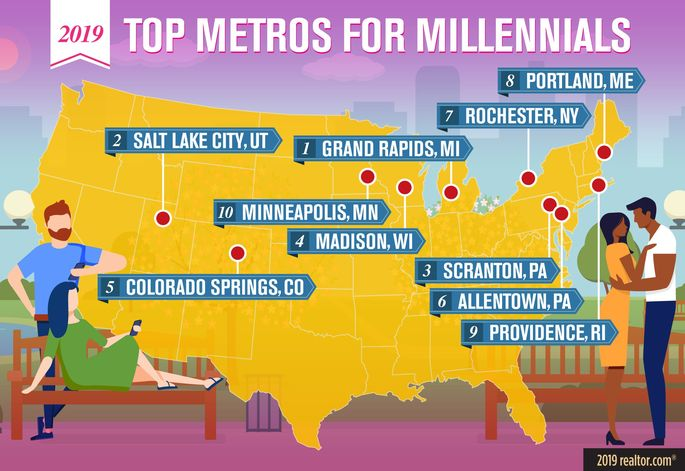 Top Metros for Millennials