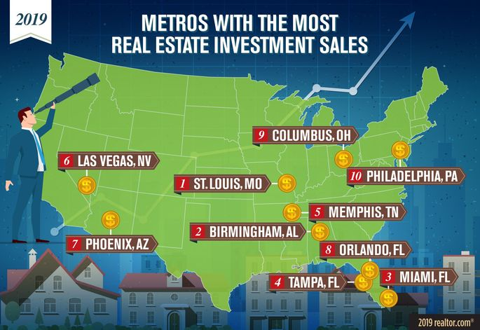 Metros with the most real estate investment sales