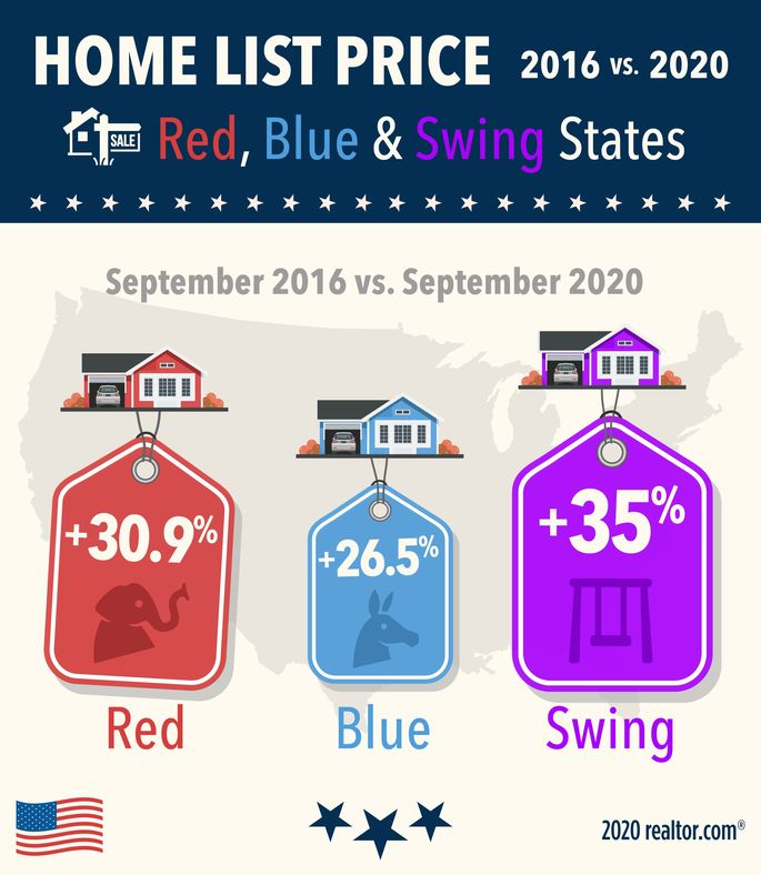 Home list price and appreciation