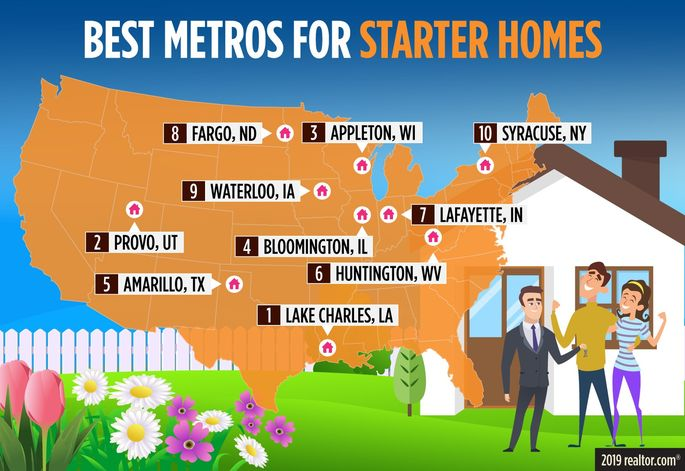 Top metros for starter homes