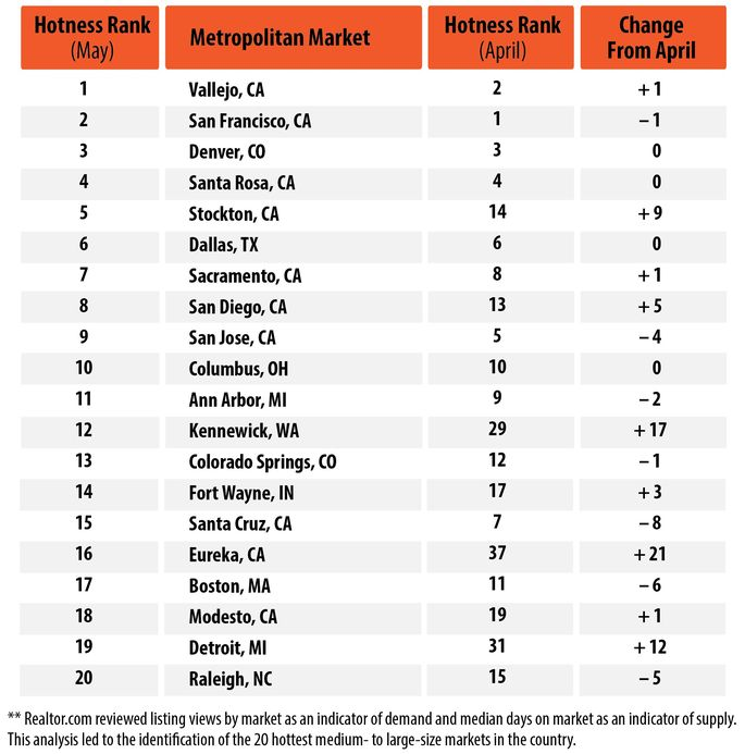 2016 May Hottest Real Estate Markets