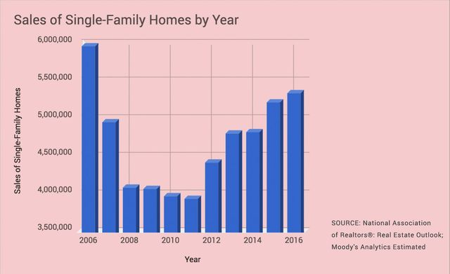 Single-family home sales since 2006