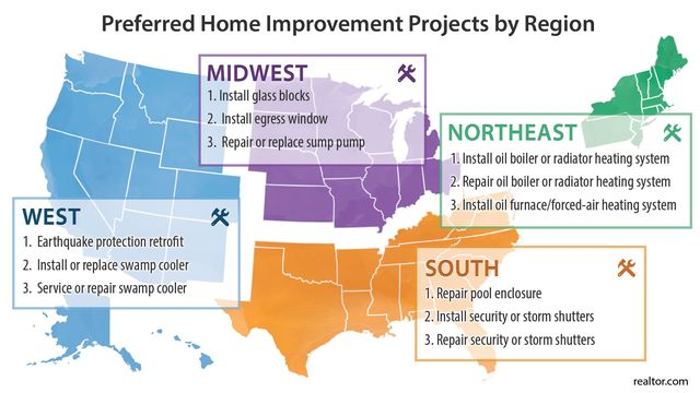Geographic breakdown of popular improvements