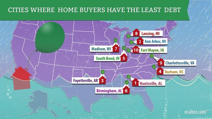 Cities where home buyers have the least debt
