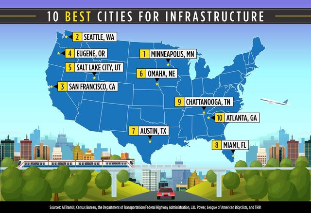 Best Cities for Infrastructure