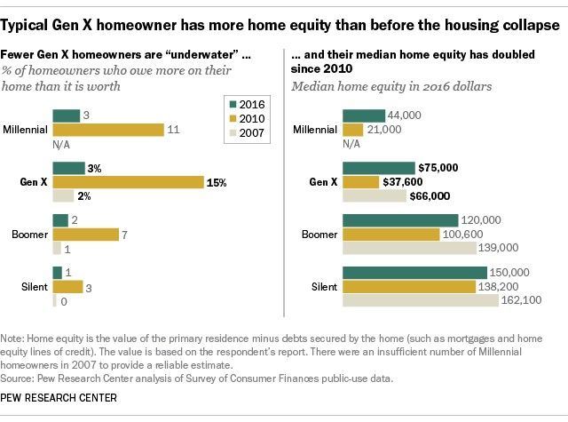 A look at Generation X homeownership.