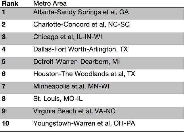 top10-metro-table