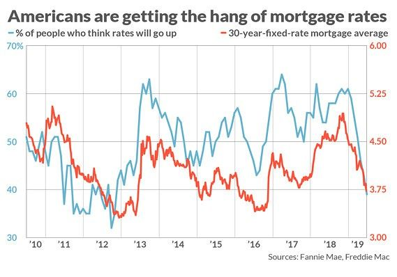"Ordinary Americans beat ""experts"" in predicting mortgage rates"
