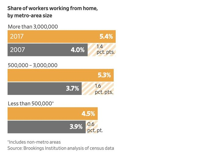 Graphic: telecommuters