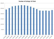 May 2011 Real Estate Trends (DATA)