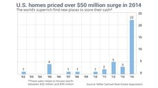 Sales of $50 Million U.S. Homes Surged in 2014