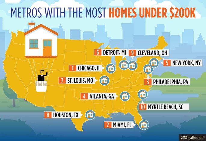 Metros with the most homes under $200K