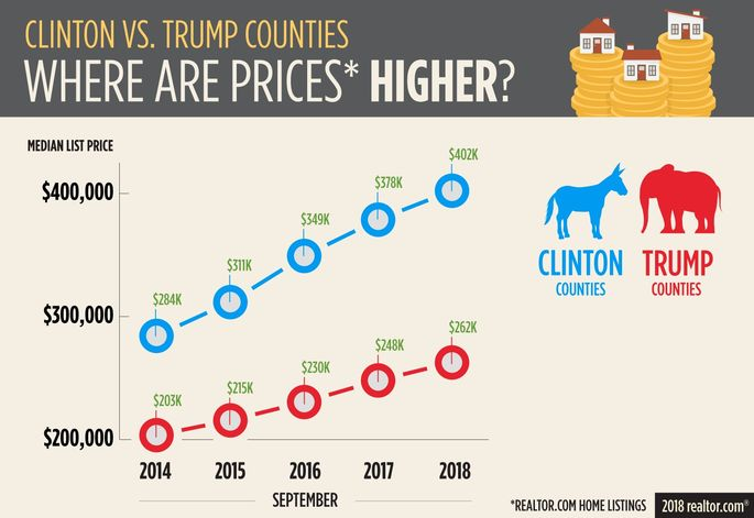 Where are prices higher?