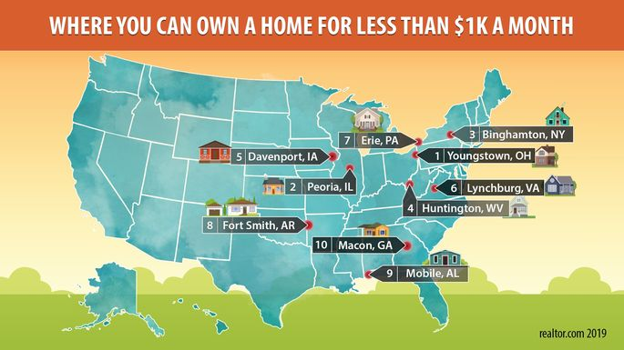 Where you can own a home for less than $1K a month