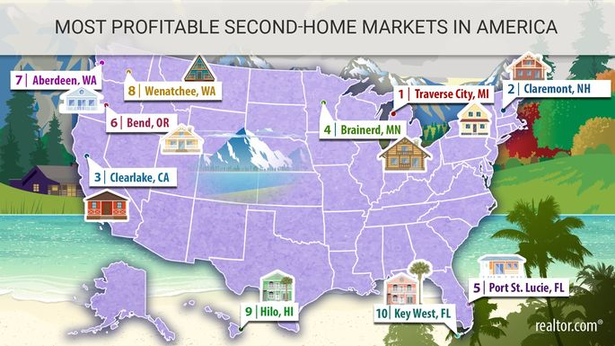 Most profitable markets for second homes