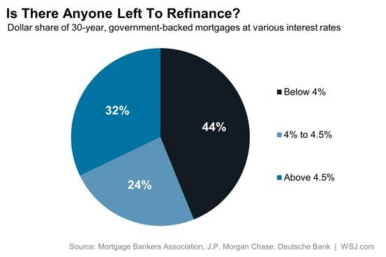 refinance graphic