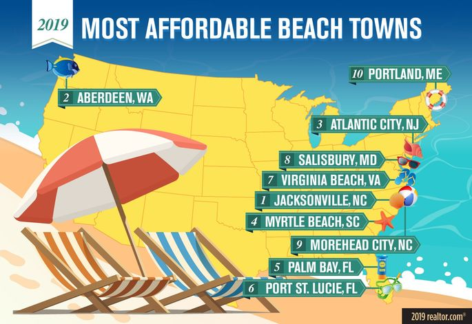 Most affordable beach towns of 2019