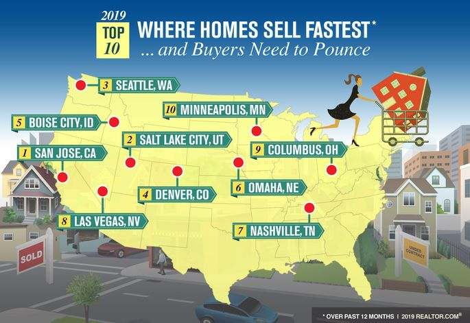 Markets where homes sell fastest