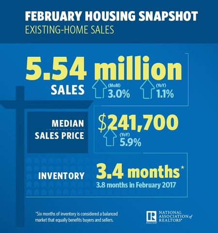NAR-February-2018-Infographic