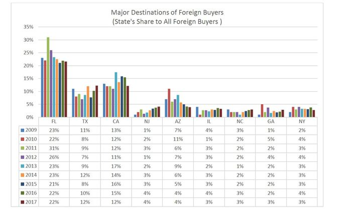 Major destinations of foreign buyers
