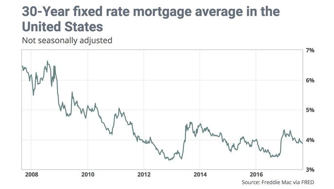 fixed rate mortgage graph