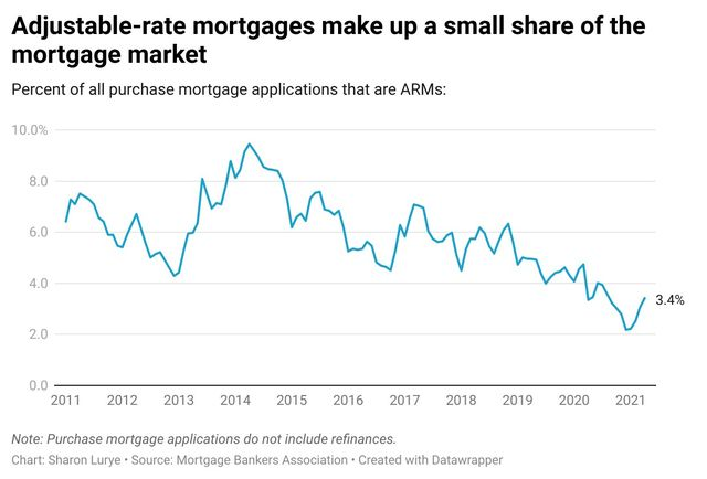 A line grow showing the percent of mortgage applications that are ARMs from 2011 to 2021.