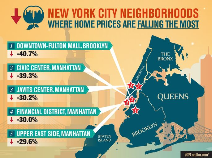 The New York City neighborhoods where home prices are falling the most