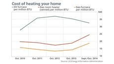 Home Heating Oil Is Now Cheap, but Natural Gas Is Even Cheaper