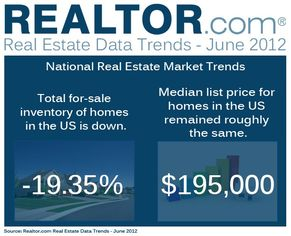 REALTOR.com Real Estate Trends June 2012 (DATA)