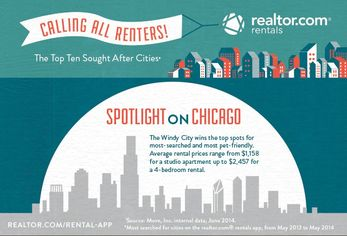 Top 10 Cities Renters Want to Live From Realtor.com® Rentals App