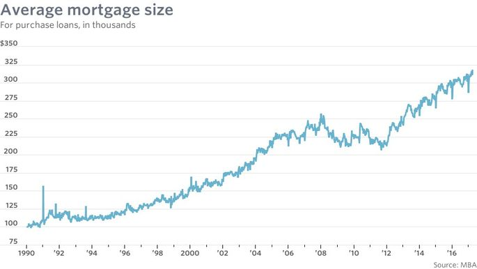 mw-average mortgage size