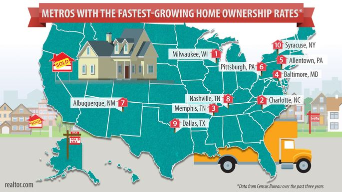 Metros with the fastest-growing homeownership rates