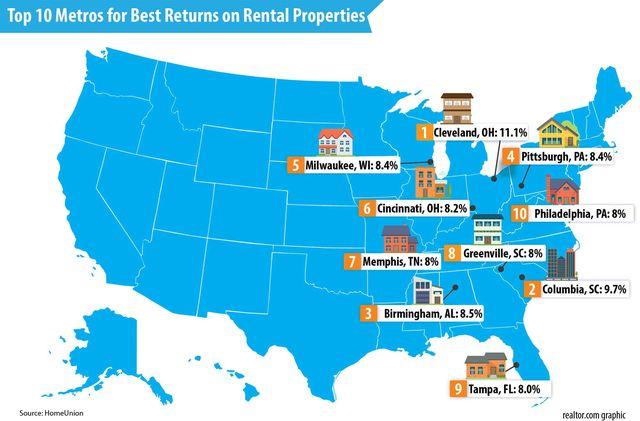 Top-10-Metros-for-Best-Returns-On-Rentals