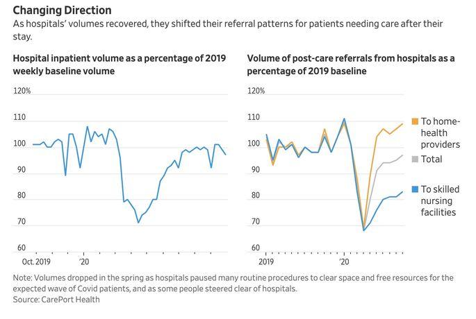 Hospital referral patterns