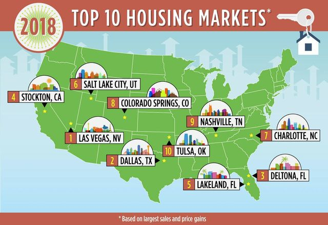 Top 10 Housing Markets for 2018