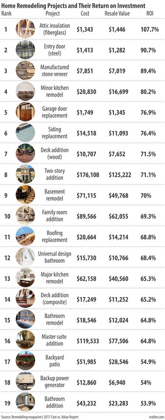 Bathroom Remodel Cost Vs Value the renovations that will pay off the most for your home in 2017