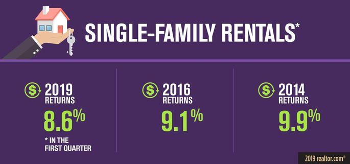 Single-family rentals