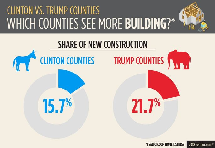 Which counties see more building?