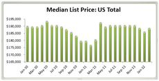 List Prices and Demand Up, Inventories Down: Realtor.com February 2012 Real Estate Trends (DATA)