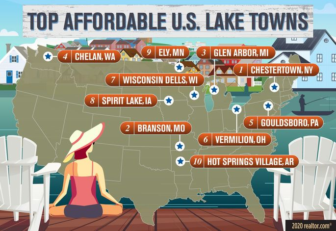 Top Affordable Lake Towns in the U.S.