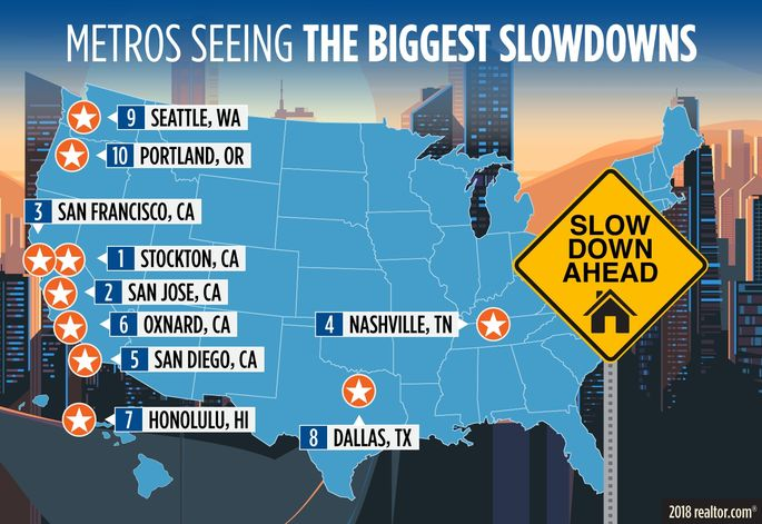 Metros seeing the biggest slowdowns