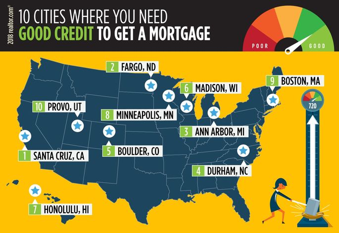 Cities where you need good credit to get a mortgage