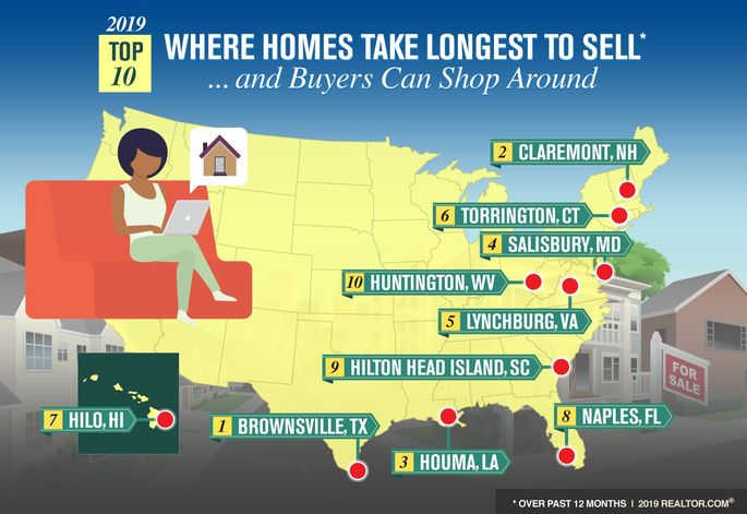 Markets where homes take longest to sell