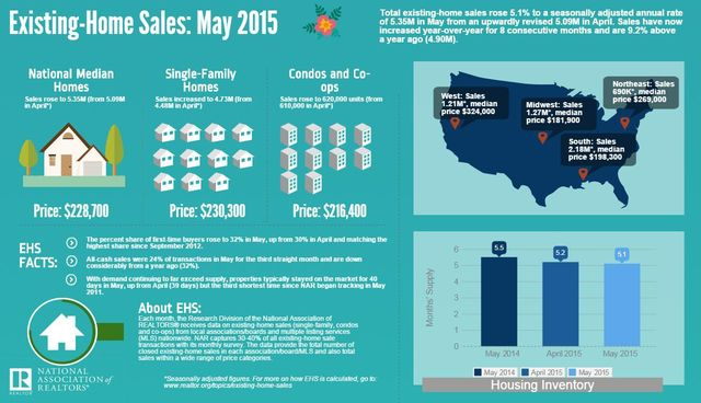 The NAR's May 2015 infographic on existing home sales.